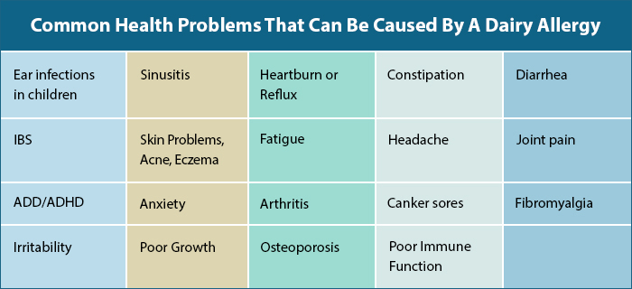 Common Health Problems That Can Be Caused By A Dairy Allergy
