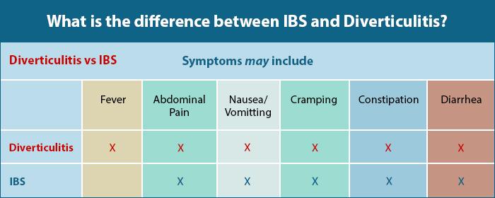 Diverticulitis vs IBS